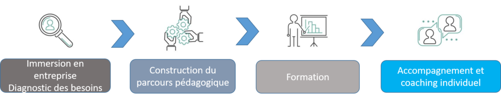 Parcours Formation